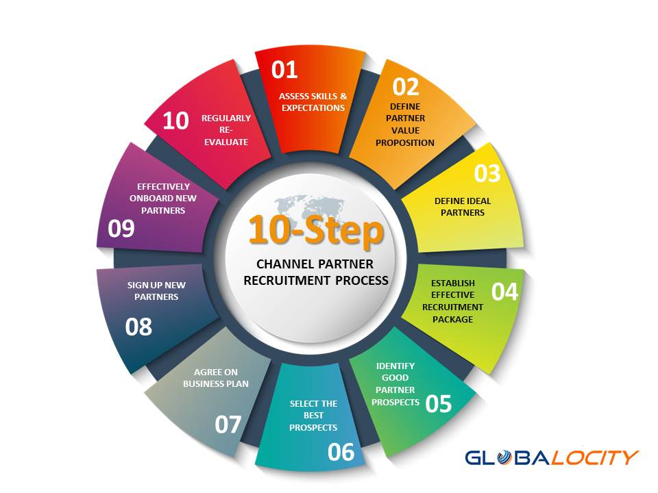 process for creating an effective recruitment planning management essay Strategic management the process of strategic management lists what steps the managers should take to create a the strategic planning process.